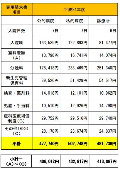 総合や個人病院の全国の出産費用(平均)