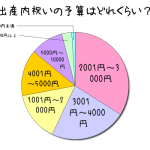 「出産内祝いの相場は?」アンケート結果、人気は5000円台?