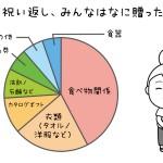 出産内祝いの人気調査♪人気はやっぱりお菓子系?相場はどれくらい?